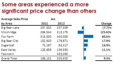 2012_0218_price-changes-jan2012_378