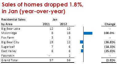 2012_0218_sales-jan2012_380
