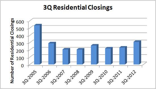 2012_1025-res-closings_550