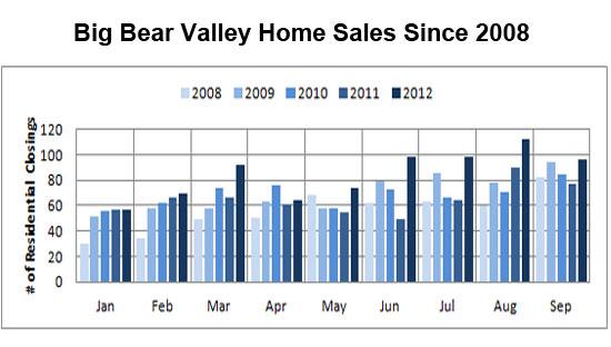 2012_1025-sales-since-2008_550