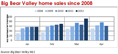 2012q1-home-sales-since-2008-by-quarter_380