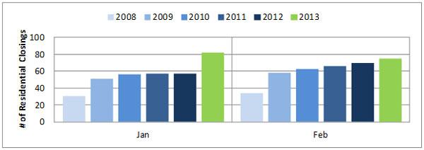 2013-03-res-sales_600
