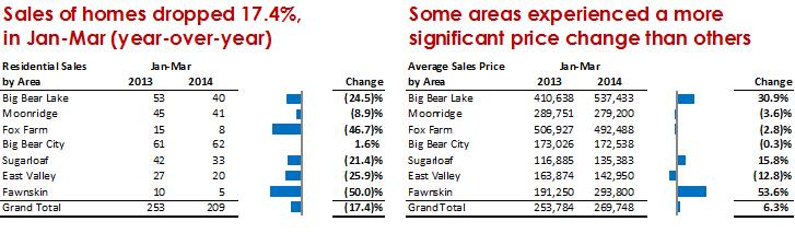 Big Bear Real Estate Q1 2014