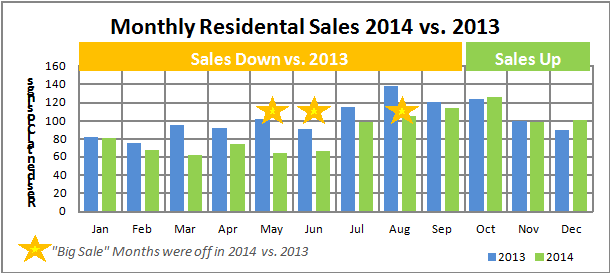 Monthly Residential Sales