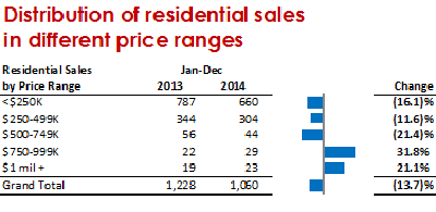 Residential Sales by Price Range