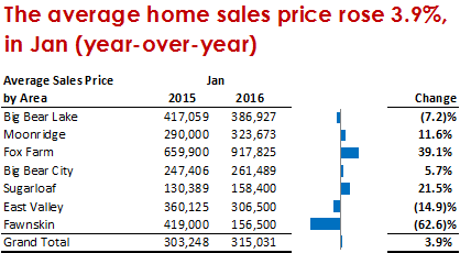 Average home sales price
