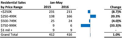 Residential Sales by Price Range