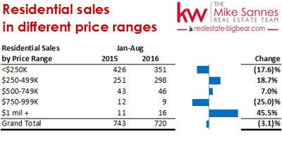 Big Bear Real Estate Blog - Residential Sales - August 2016