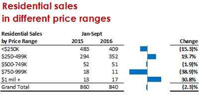 Big Bear Real Estate - Sale by Price Range - Sept 2016