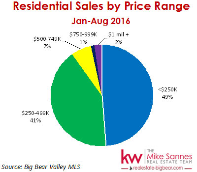 Big Bear Real Estate - Sales by Price Range - Jan to Aug 2016