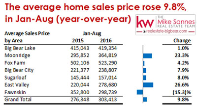 Big Bear Real Estate - Average Home Sales Price