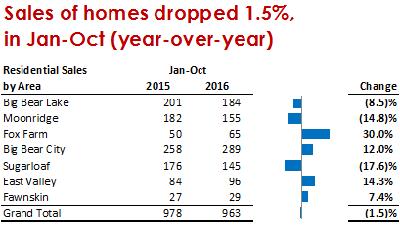 Big Bear Real Estate sales by area Nov 2016