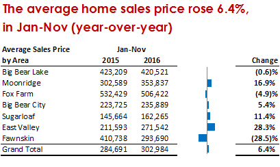 Big Bear Real Estate Sales prices Nov 2016