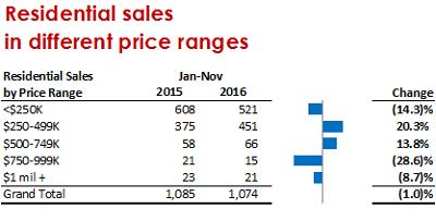 Big Bear Real Estate: Sales by Price Range