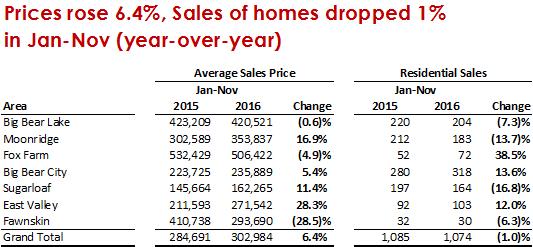 Sales vs. Price