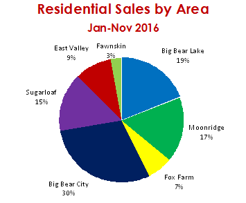 Residential Sales by ARea