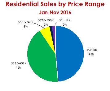 Sales by Price Range