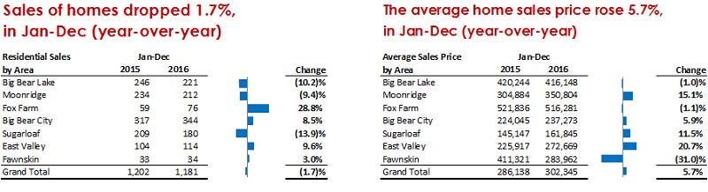 Big Bear Real Estate: 2016 Re-Ccap
