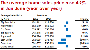 Big Bear Real Estate - Average Sales Price - June 2017
