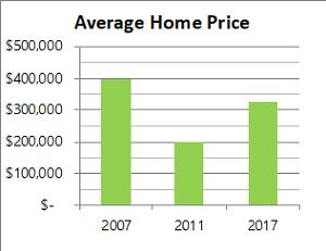 Historical Price