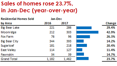 Residential home sales by area