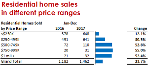 Residential home sales by Price range
