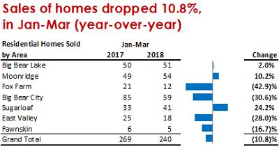 Q1 2018 Home Sales