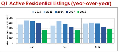 Q1 2018 Active Residential Listings