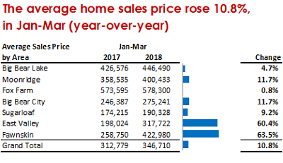 Q1 2018 Average Home Sales Price