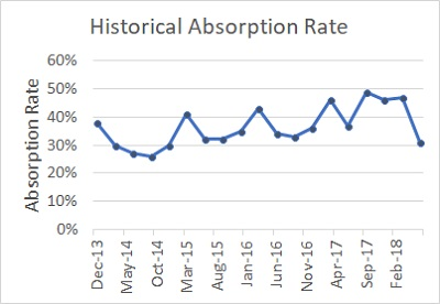 Historical Absorption Rate