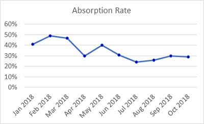 2018 YTD Monthly Absorption Rate