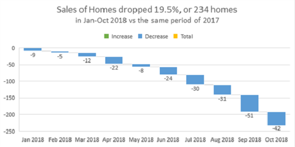 2018 Has Seen Declining Residential Sales