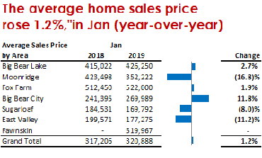 Average Sales Price, January 2019