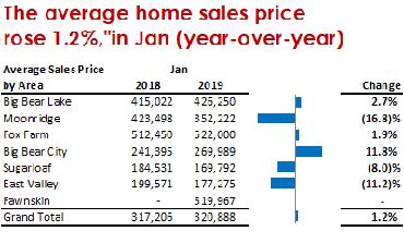 Average Sales Price, January 2019
