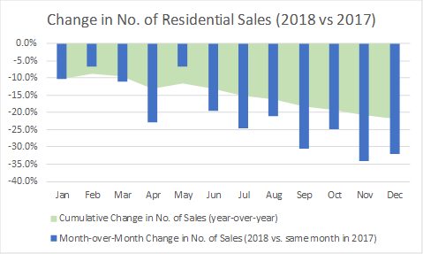 Change in No of Residential Sales 2018 vs 2018