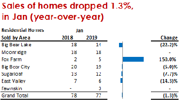 Sales by Area, January 2019