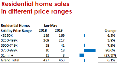 Sales by Price Ranbge, May 2019