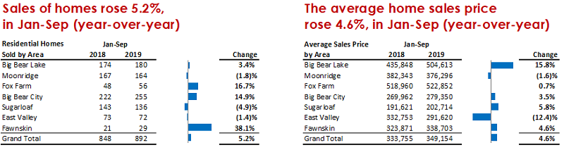 Q3 2019 Sales By Area
