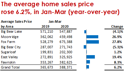 Q1 2020 Average Sales Price