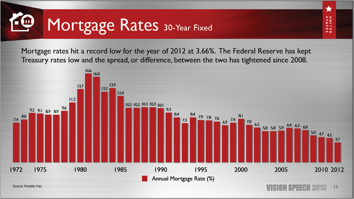 Interest Rates Incredibly Low