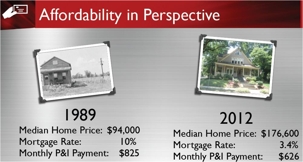 Example of Affordability in Perspective