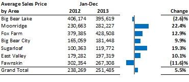 Average Residential Sales Price