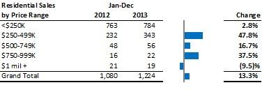 Residential Sales by Price Range: 2013 vs. 2012