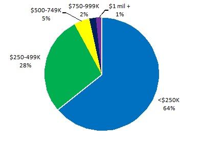 2013 Residential Sales by Price Range