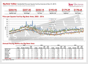 Historical Big Bear Real Estate Pricing Metrics