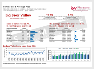 Big Bear Real Estate Sold by Area
